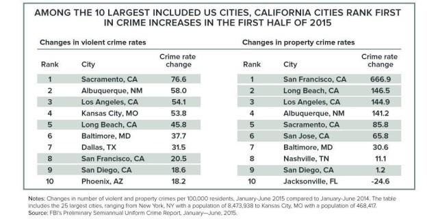 Crime.rise